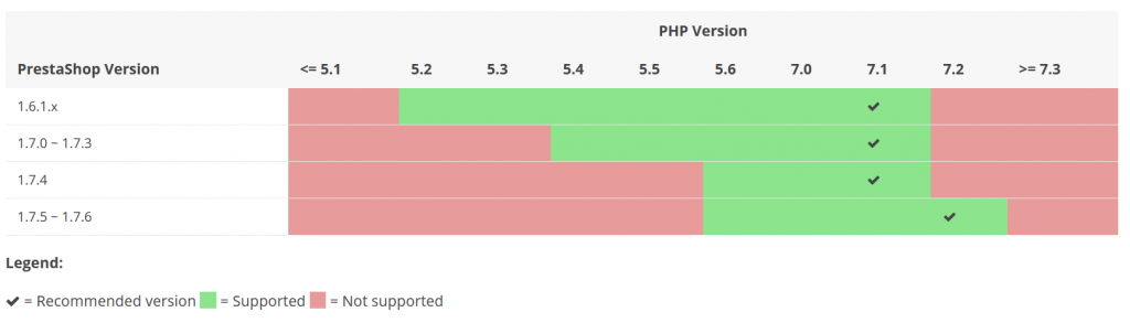 PrestaShop PHP Compatibility chart